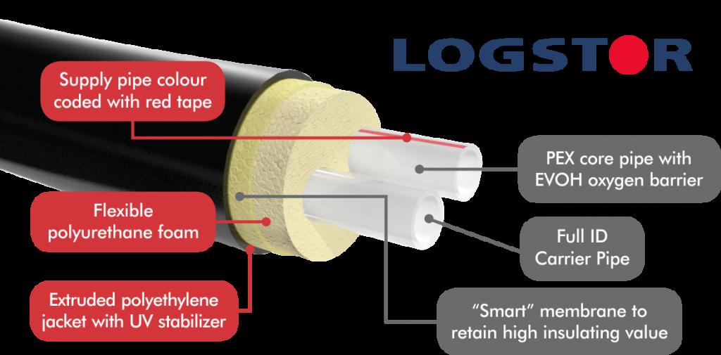 Logstor Insulated Pipe Cutaway